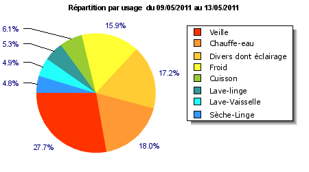 analyse des consommations par usage