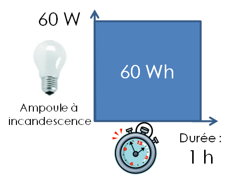 ampoule 60 Wh