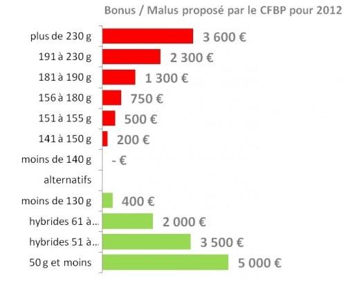 Bonus Malus favorisant le GPL