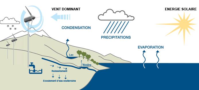 principe eole water