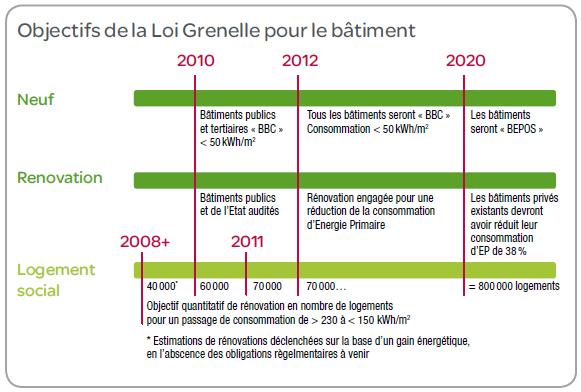 Objectifs Grenelle environnement