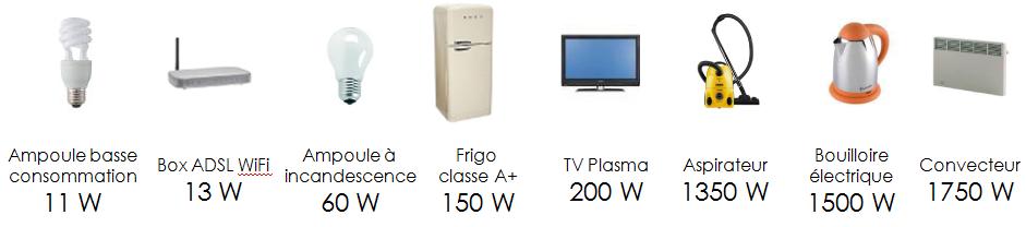 Comprendre ses consommations d nergie le blog ecoco2 - Puissance chauffage electrique par m2 ...