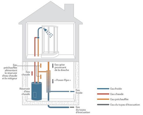 Power Pipe, récupérateur de chaleur des eaux grises