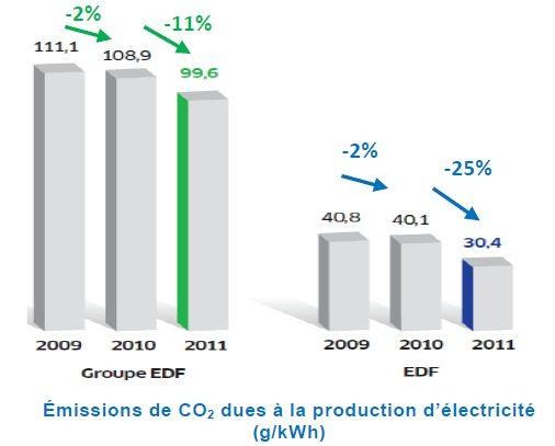 baisses CO2 EDF