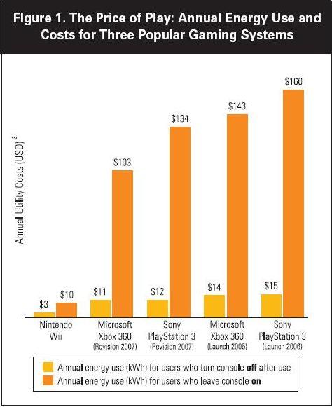 consommation électrique consoles de jeux