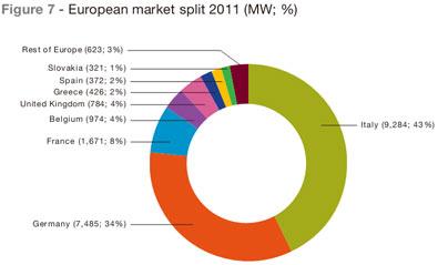 European PV market