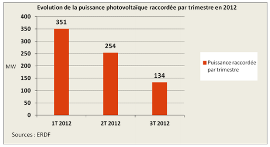 évolution puissance raccordée PV France