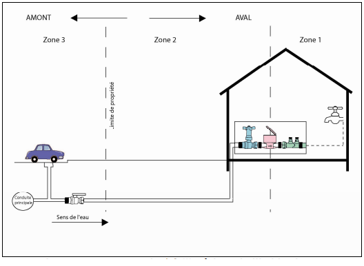 fuites d 39 eau apr s compteur de nouvelles modalit s de facturation eco co2. Black Bedroom Furniture Sets. Home Design Ideas