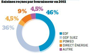 saisines mediateur energie 2011