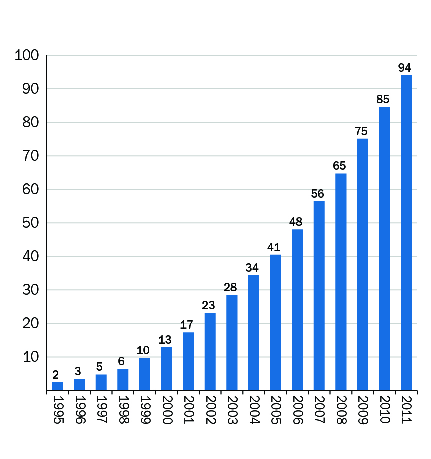 stats2011 (source ewea.org)