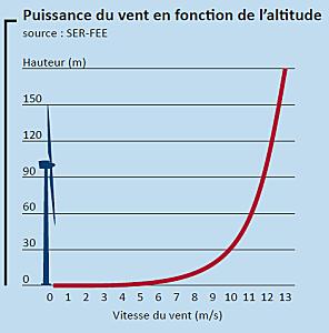 vitesse vent en fonction de l'altitude