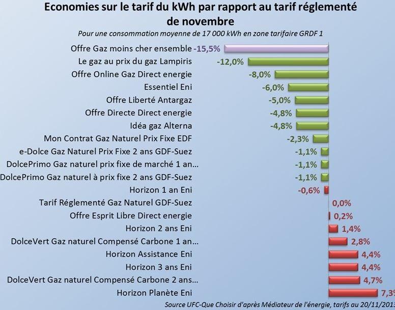 comparaison offre gaz au 20 novembre 2013
