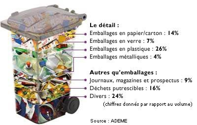 contenu moyen des poubelles