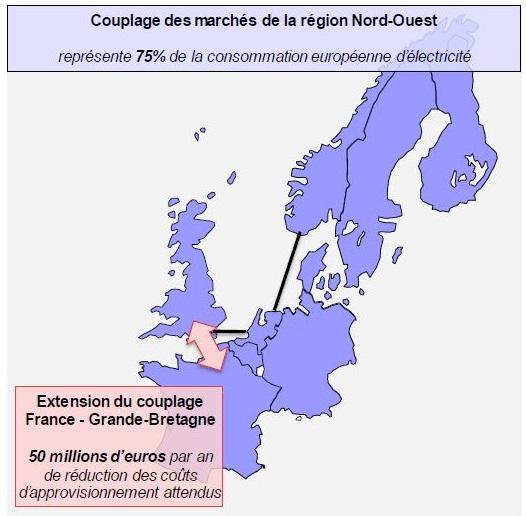 Couplage des réseaux entre France et Grande Bretagne