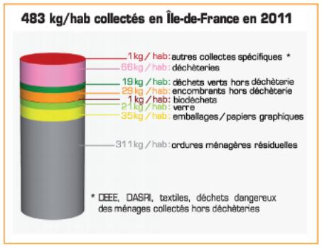 483 kg de déchets par habitant