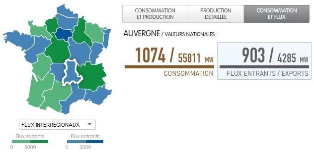 eco2mix en Auvergne