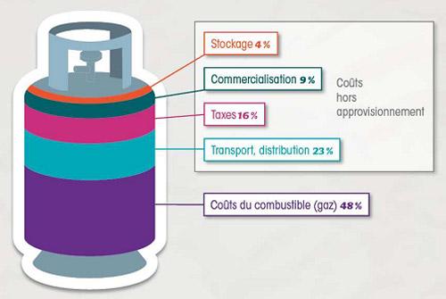 tarifs du gaz (source enerzine)