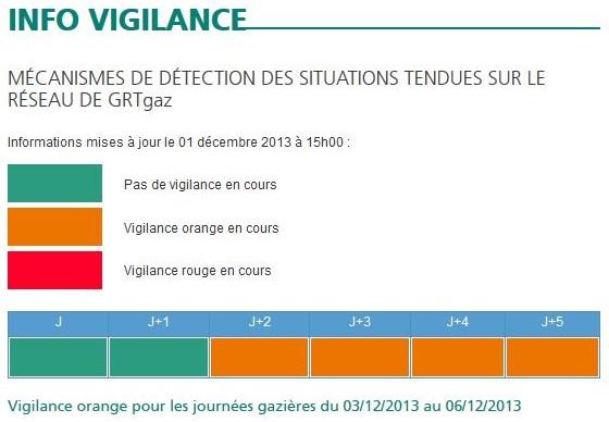 info vigilance GRT gaz