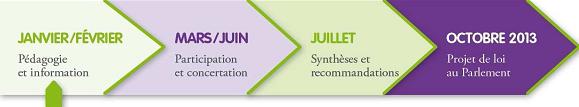 Transition énergétique, les rendez-vous 2013
