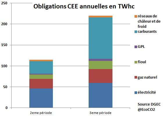 obligations CEE par acteur en seconde et troisieme périodes