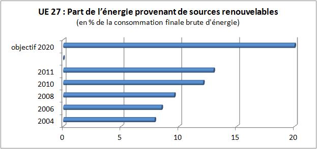 Part energie renouvelable UE27