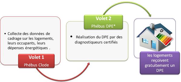 enquête Phebus