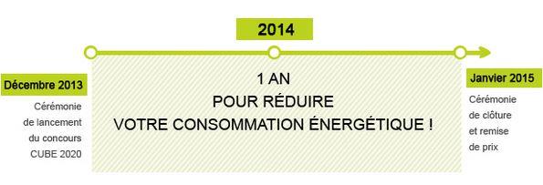 reduire votre consommation d'énergie