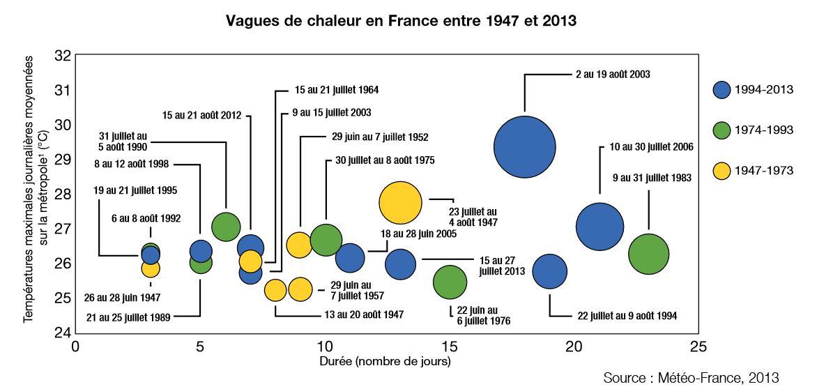 repères, chiffres clés climat 2014