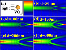 The scatter electric field distribution of the interaction between a single VO2 particle and light was simulated by FDTD