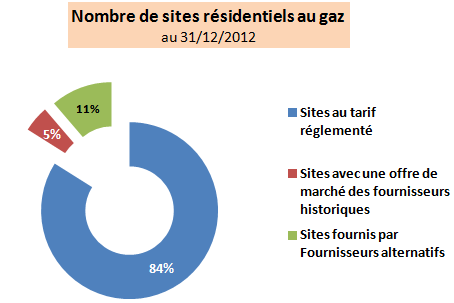 sites résidentiel gaz en décembre 2012
