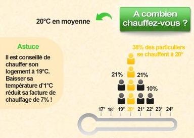 quelle temperature chez vous ?