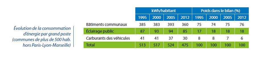 Evolution de la consommation d'énergie des communes par grand poste