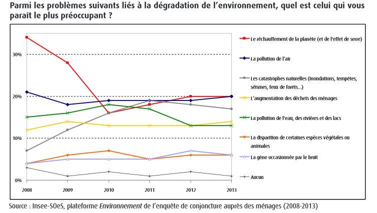 préocuppations environnementales des français