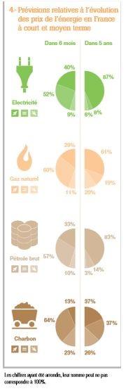 Grenoble Energy Mangement