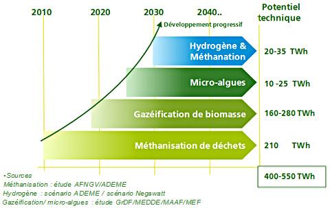 Production de gaz vert GrDF