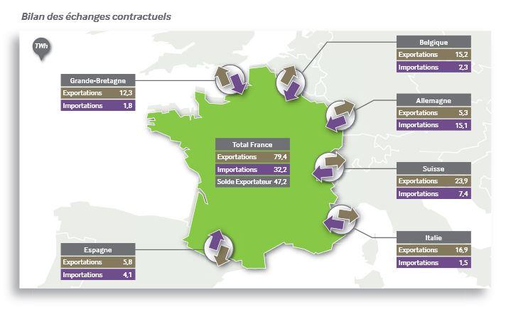 échanges européens RTE 2013