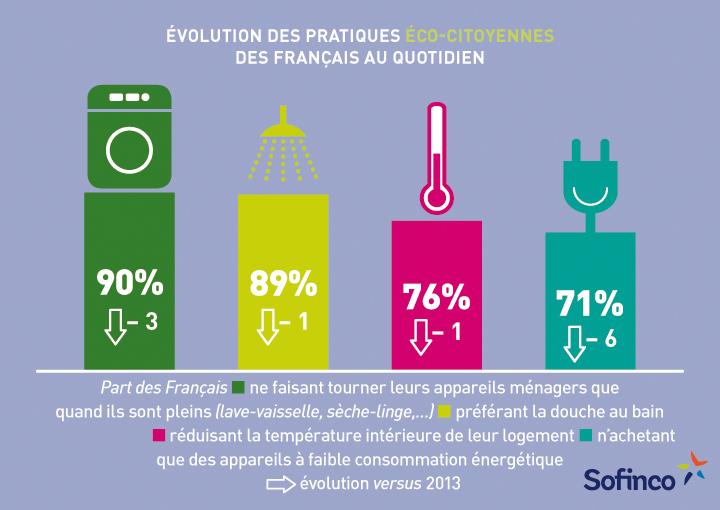 Pratiques éco-citoyennes, Sofincoscope énergie 2014
