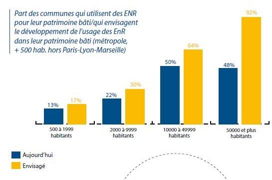 Consommations et dépenses d'énergie des communes : une étude de l'ADEME (2)