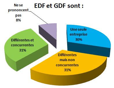 regards sur EDF et GDF
