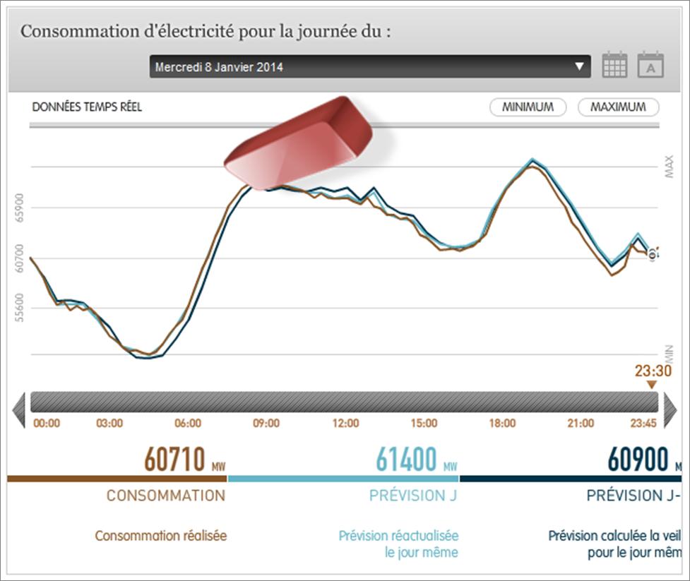 Effacement des consommations électriques