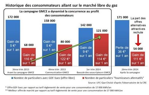 gaz moins cher ensemble 2