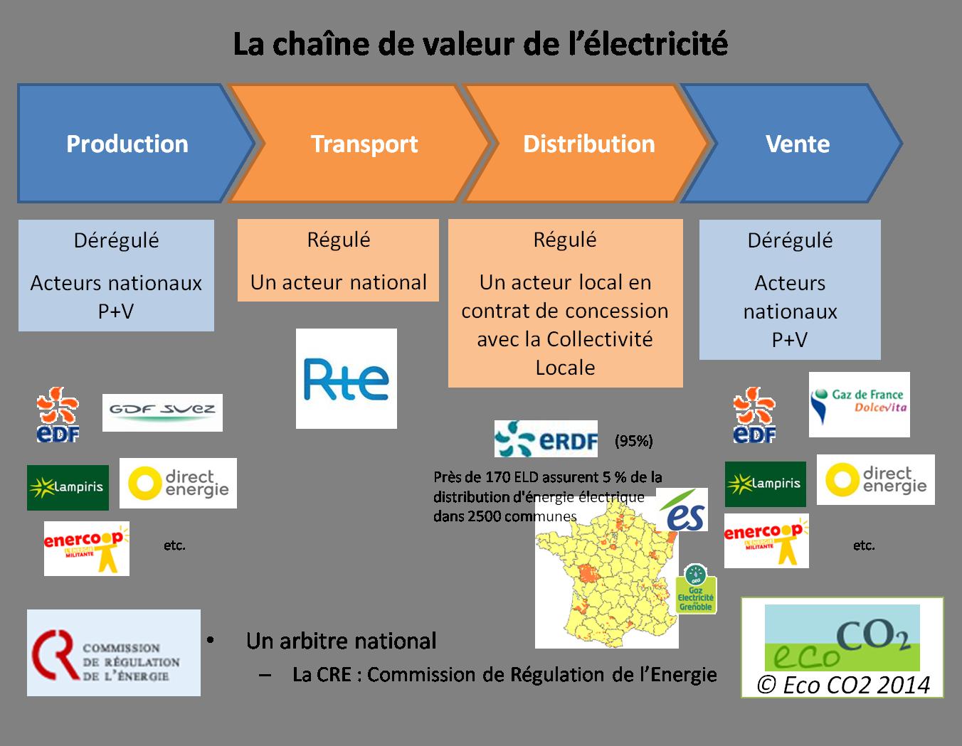 La marché français de l'électricité