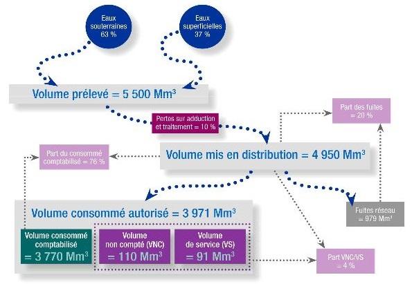 Eau en France : part consommé sur part produite