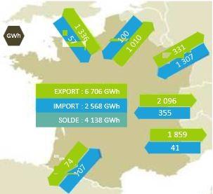 Solde des exportations d'électricité France (source RTE)