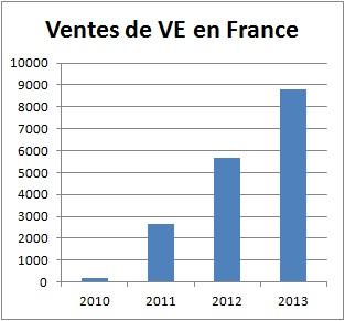 marché français des véhicules électriques