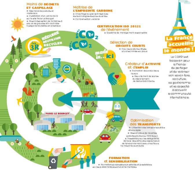 COP 21 Kesaco, infographie
