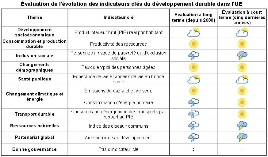 évaluation de l'évolution des indicateurs clés du développement durable dans l'union européenne