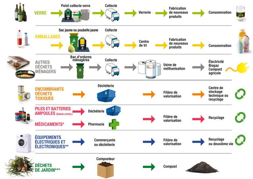 Cycle des déchets (source : amiens.fr)
