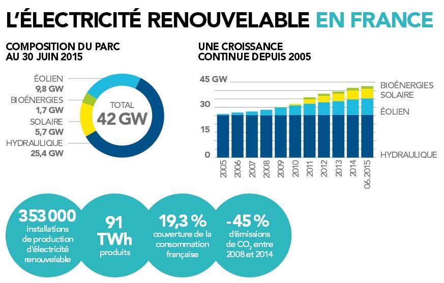 l'électricité renouvelable en France