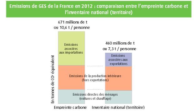 emissions de gaz à effet de serre, France 2012